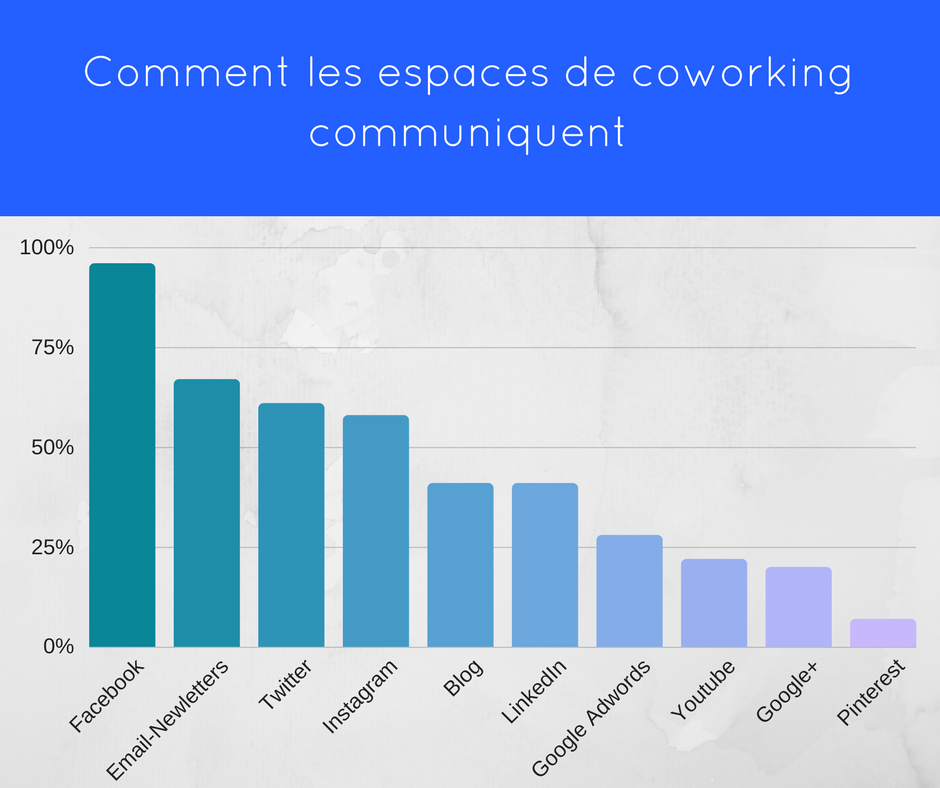 coworking-communication