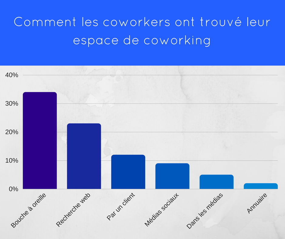 Graphique sur le réseau coworking